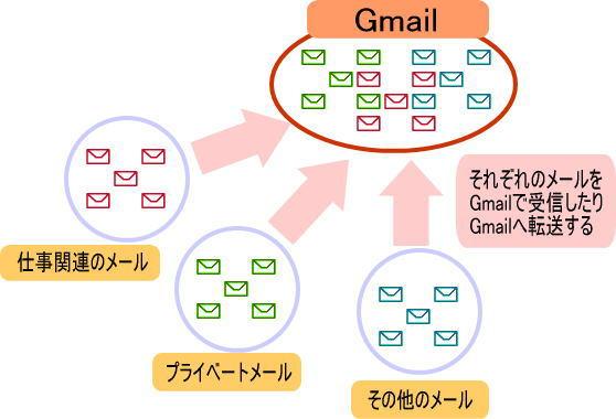 メールの一元管理